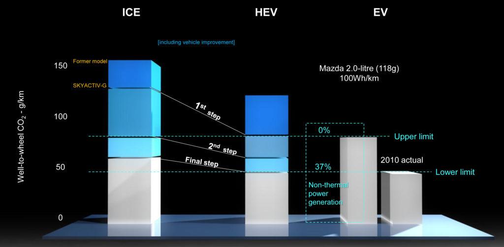 Met zijn tweede generatie SkyActiv-G-HCCI-motor denkt Mazda dezelfde well-to-wheel CO2-uitstoot te kunnen halen als een elektro-auto die gevoed wordt met stroom uit een gemiddelde elektriciteitscentrale. De 'adiaba- tische' derde generatie samen met lichte hybridisering moet zelfs een elektro-auto kunnen evenaren die stroom tankt die voor 37% uit duurzame bron komt.