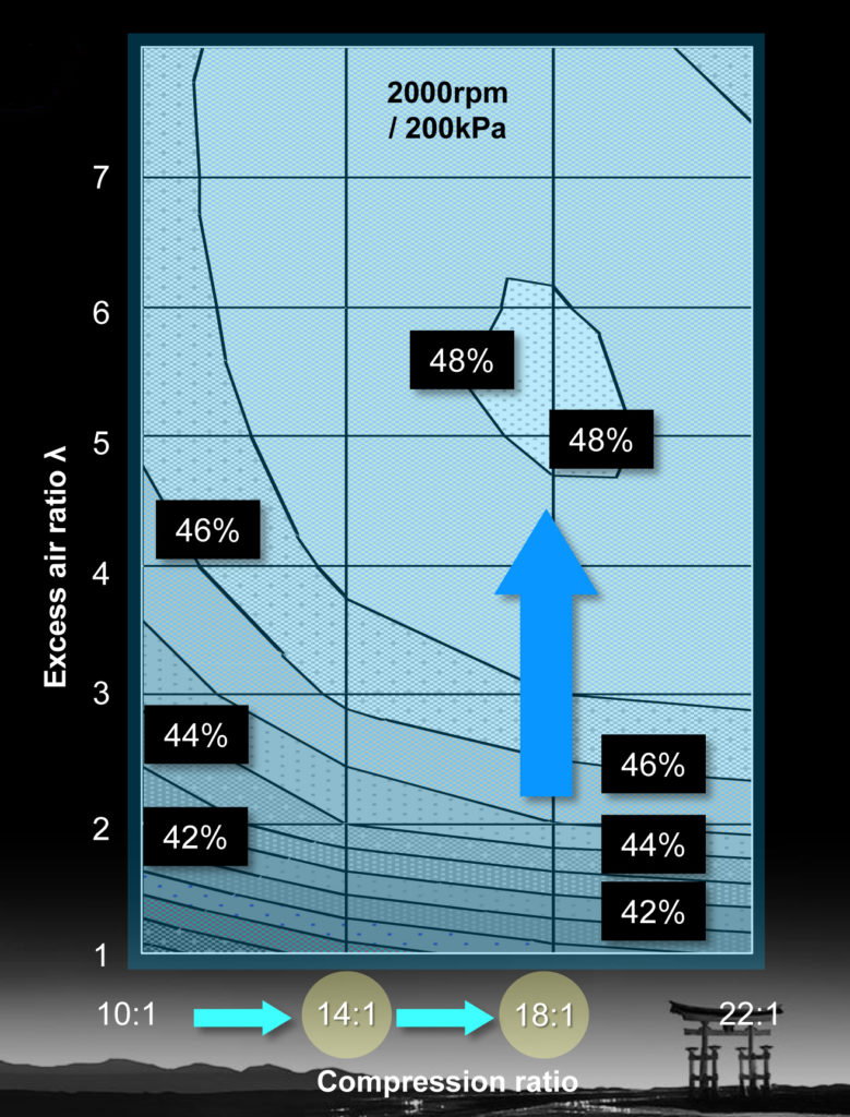 Een combinatie van hoge compressieverhouding (beperkt uitlaat- en koelverlies) en een heel arm mengsel (beperkt pompver- lies) maakt volgens Mazda een rendement van 48 % mogelijk, extreem hoog voor een benzinemotor in een auto. De huidige SkyActiv-G scoort onder de meest gunstige belasting 38%.
