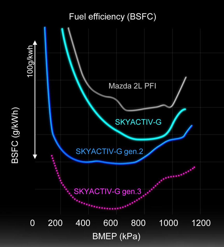 De huidige SkyActiv-G-motor scoort een 15% lager specifiek brandstofverbruik dan zijn indirect ingespoten voorganger. De HCCI generatie 2-motor doet daar in de onderste helft van de motorbelasting, als er daad- werkelijk zonder bougievonkje wordt verbrand, een flinke schep bovenop. De generatie 3 motor voert minder warmte af en is daarmee over het hele belas- tinggebied nog efficiënter.