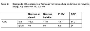44 gram per km? Alleen bij de productie en sloop van een auto komt al meer CO2 vrij.