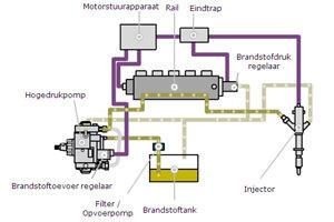 Kennistest: Motormanagement common rail diesel