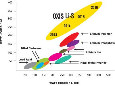 Doorbraak met de lithium-zwavel accu?