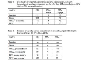 De diesel scoort slecht op NOx, maar ook bij de elektriciteitsopwekking komt relatief veel NOx vrij.
