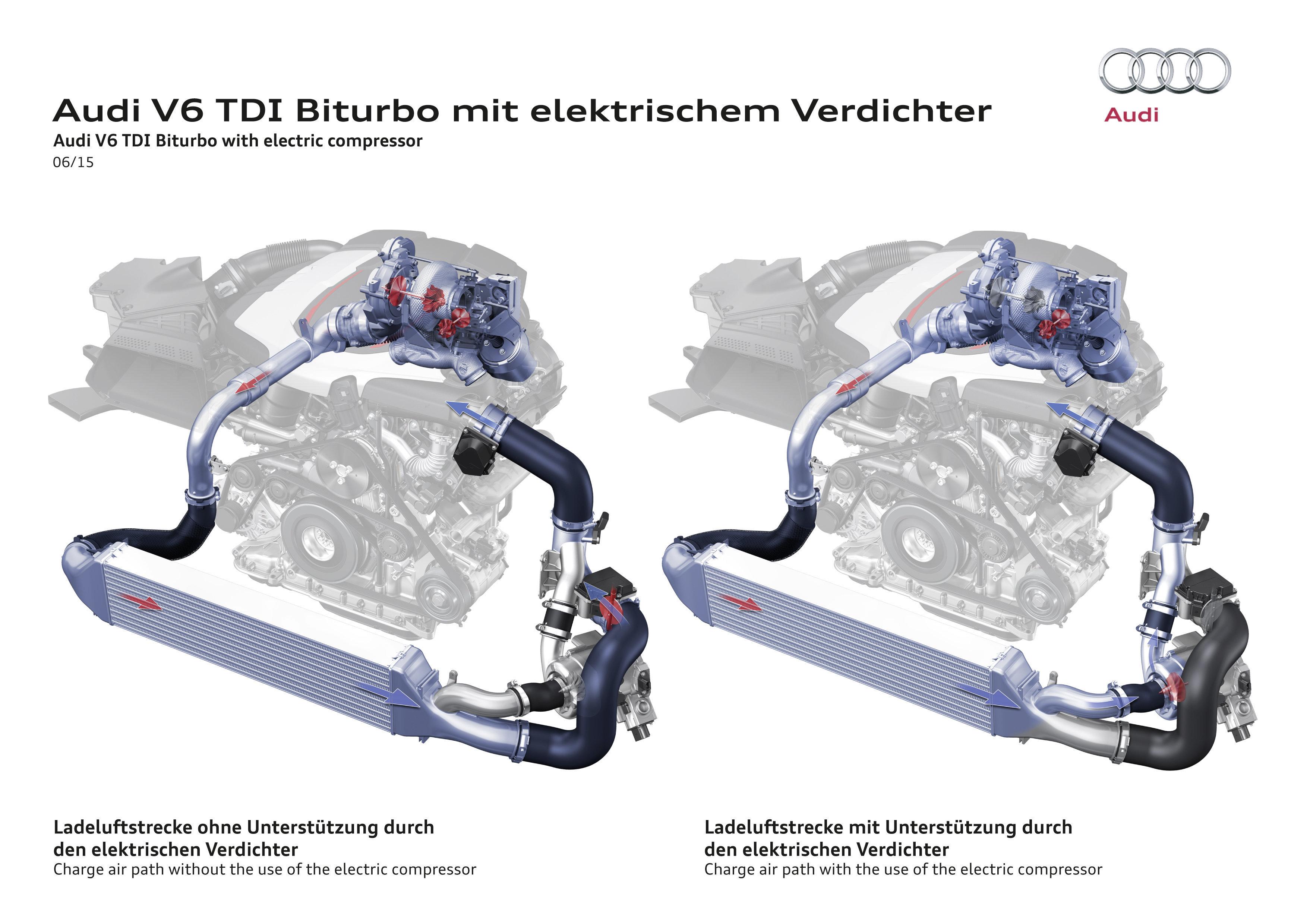 Zo schakelt het systeem: rechts blaast de kleine turbo zacht door de grote turbo, en verder naar de elektro-compressor. Links blaast bij hogere belasting de grote turbo mee, en staat de bypass langs de elektro-compressor open.