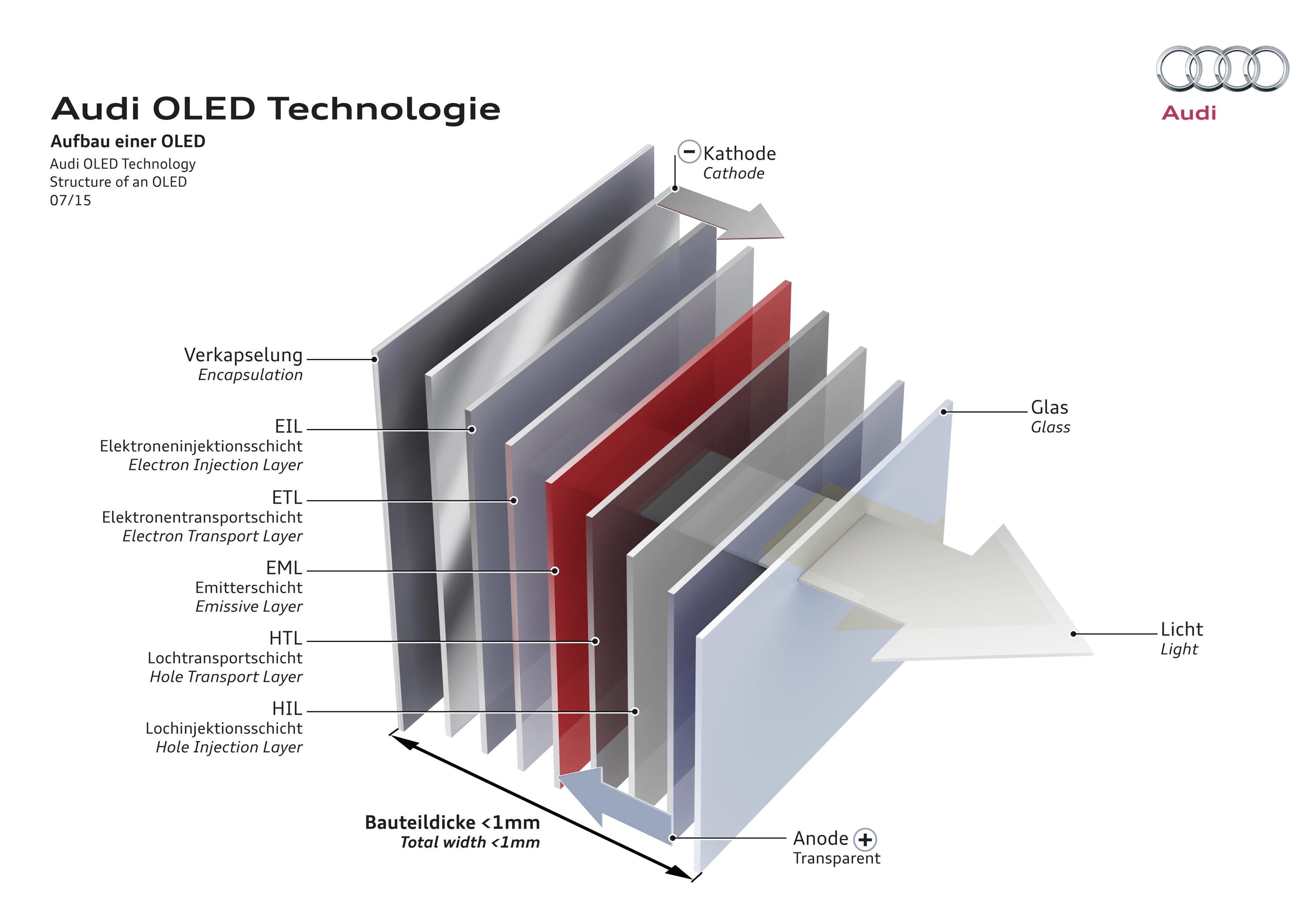 Een OLED bestaat uit vele laagjes, waaronder een organische (rood aangeduid) waarvan de samenstelling de lichtkleur bepaalt. Ervoor en erachter zitten een anode- en kathode laag waarop de stroom komt. Het geheel is nog geen millimeter dik.