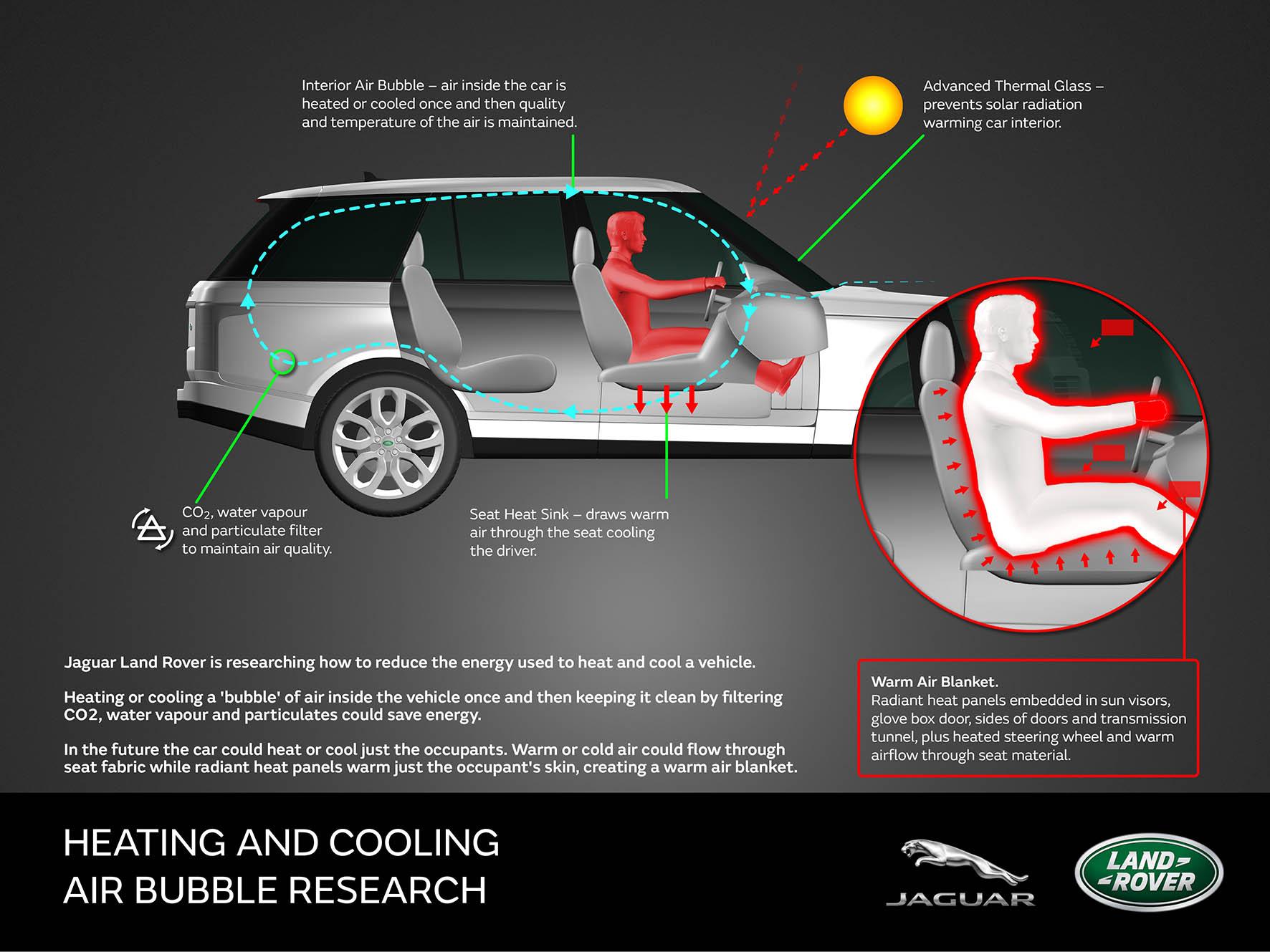 Een filter in de ventilatie-uitlaat achterin de auto vangt vocht en deeltjes weg, en laat CO2 door. Dus toch wat luchtverversing, omdat inzittenden nu eenmaal CO2 uitademen en transpireren.