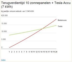 Doet het altijd goed zo'n grafiekje. Maar zonder de Powerwall kun je het Tesla-lijntje eenvoudig 3675 euro naar beneden verplaatsen. Beide lijnen kruisen dan zo ongeveer bij 6 jaar... (bron Z24.nl)