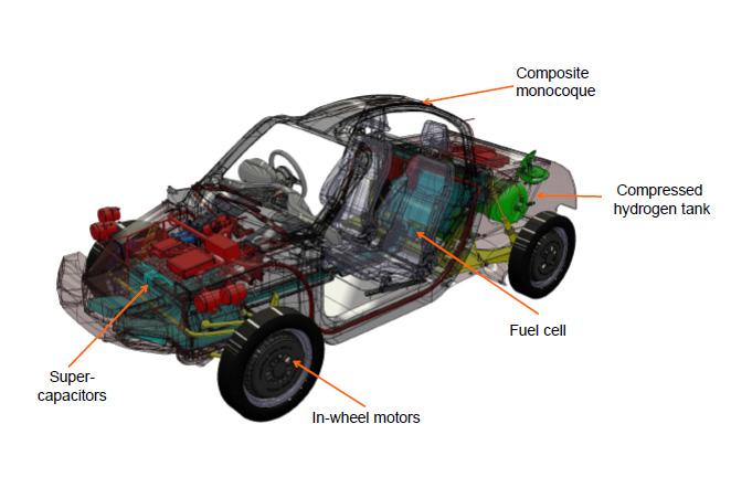 Zo zit dat: motoren in alle wielen, supercondensatoren voorin. Koolstofvezel cabine met aluminium frames voor- en achterop is al een geaccepteerd concept.