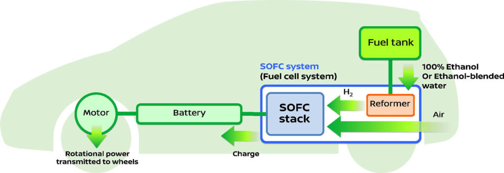 2-Nissan-SOFC-powered-system-bio-ethanol