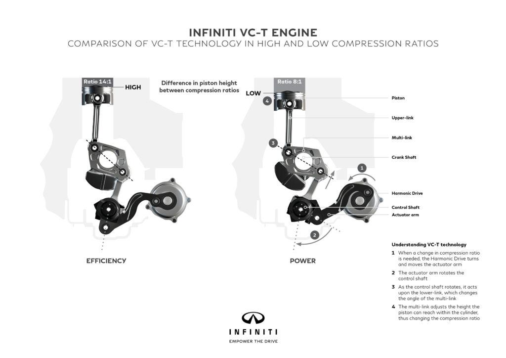 Infiniti 2.0 VC-T