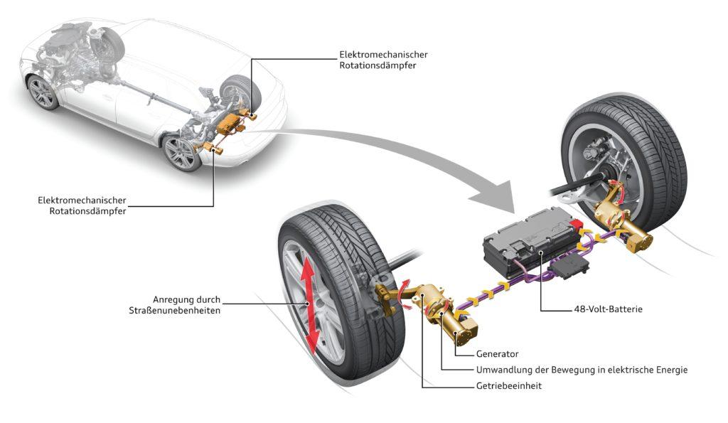 De moderne armschokdemper heet bij Audi eROT, elektromechanische Rotationsdämpfer. Moet op 48 volt werken om genoeg weerstand te kunnen opwekken, maar kan ook energie terug leveren.