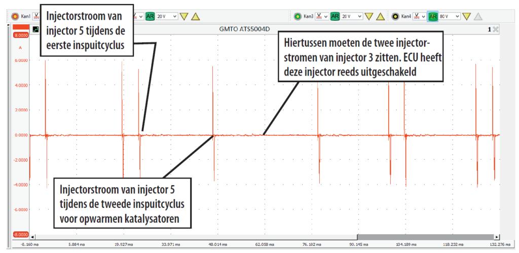 De stroompulsen van injector 3 ontbreken. Deze injector is uitgeschakeld.