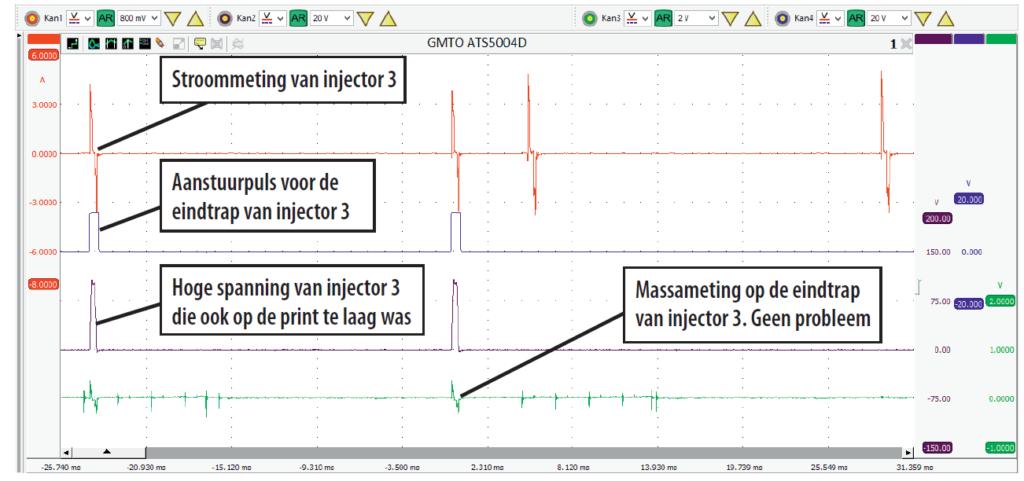 Ook na vervanging van de eindtrap van injector 3 op de ECU blijft de spanning over injector 3 te laag: 100 in plaats van 130 V.