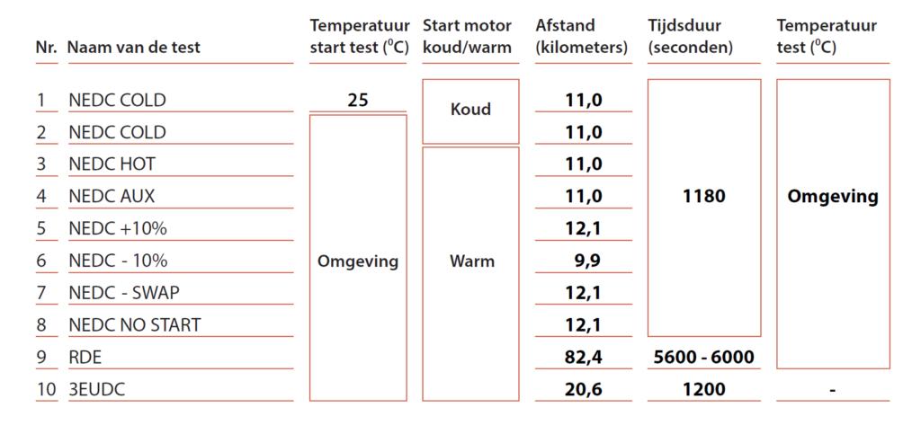 Rijd dan de NEDC-cyclus op de testbaan. Eerst zoals het hoort, en dan met kleine variaties.