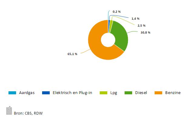 Aandeel van afgelegde kilometers naar brandstofsoort, 2015