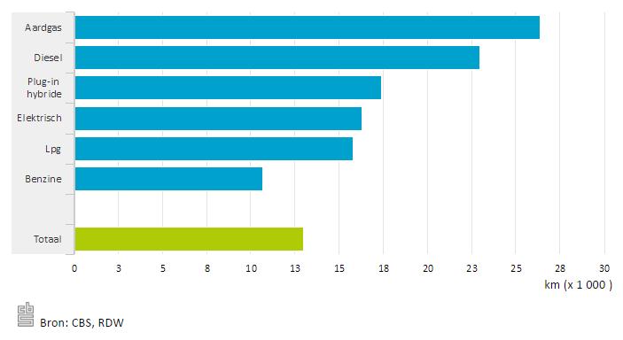Gemiddeld jaarkilometrage personenauto's naar brandstofsoort, 2015