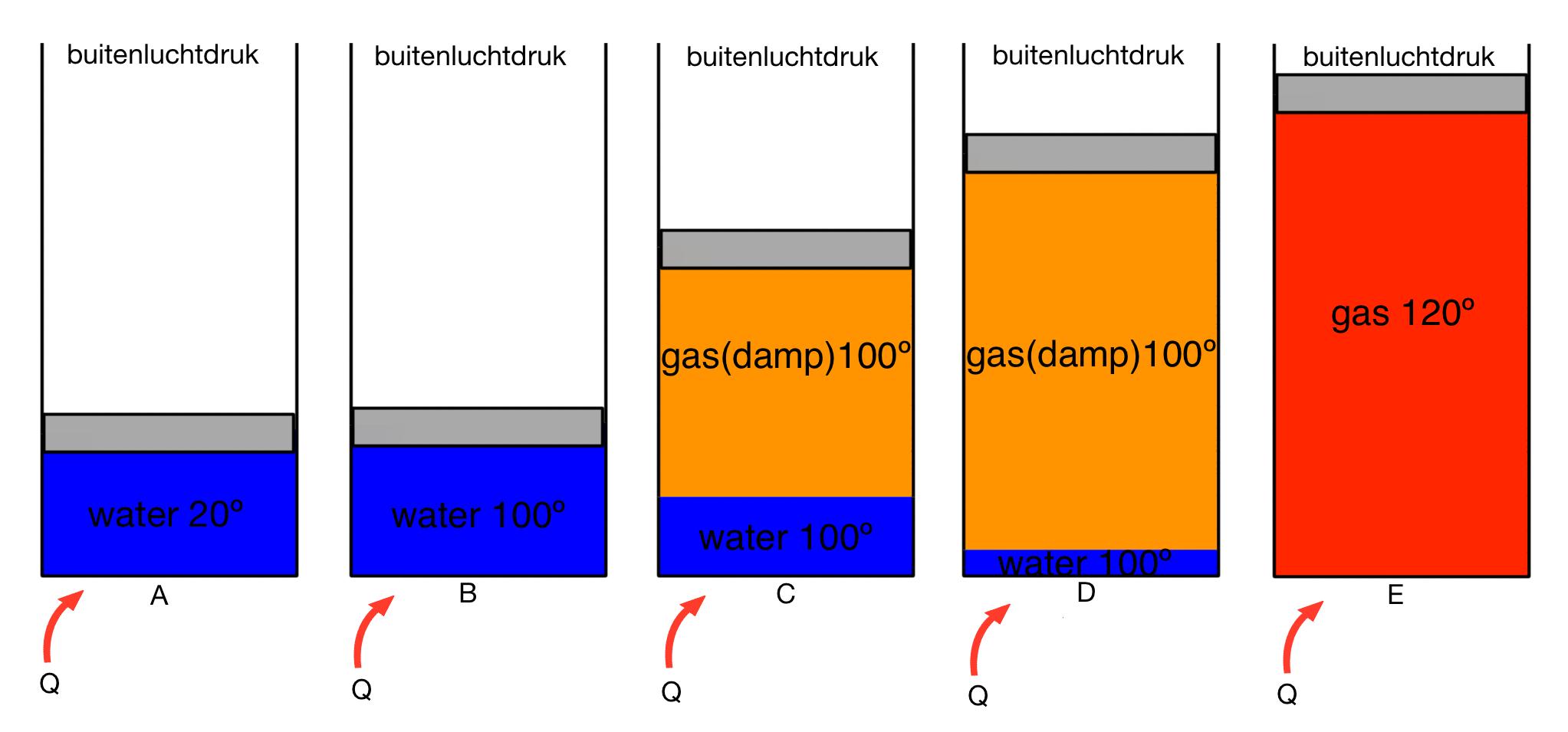 Experiment met een beker water met beweegbare dop. Q is de warmte die het plaatje met een temperatuur van 130 °C toevoert. In A en B is het water onderkoeld. In E is het oververhit. In C en D is de aggregatietoestand water-damp. Alleen daar neemt het volume toe met de temperatuur. Bij een vaste dop geeft dat een relatie tussen druk en temperatuur.