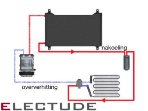 Oververhitting: Hoeveel graden is het koudemiddel boven de kooktemperatuur bij de zuigdruk van de compressor? Nakoeling: Hoeveel graden is het koudemiddel onder de kooktemperatuur bij de persdruk van de compressor?