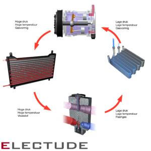 Principeschema van de mobiele airco-installatie. Let op de drukken en temperaturen van het koudemiddel.