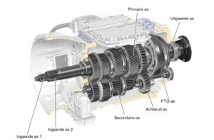 Volvo I-Shift Dual Clutch Transmission