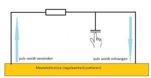 Een hand pakt één plaat van de condensator vast. Dat vergroot de capaciteit en daarmee de laad- en ontlaadtijd van de condensator. Een stroompuls doet er nu langer over om door het circuit te gaan: het principe van de capacitieve sensor.