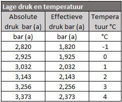Bij 2 bar zuigdruk (effectief) is de verdampingstemperatuur van het koudemiddel 1 °C.