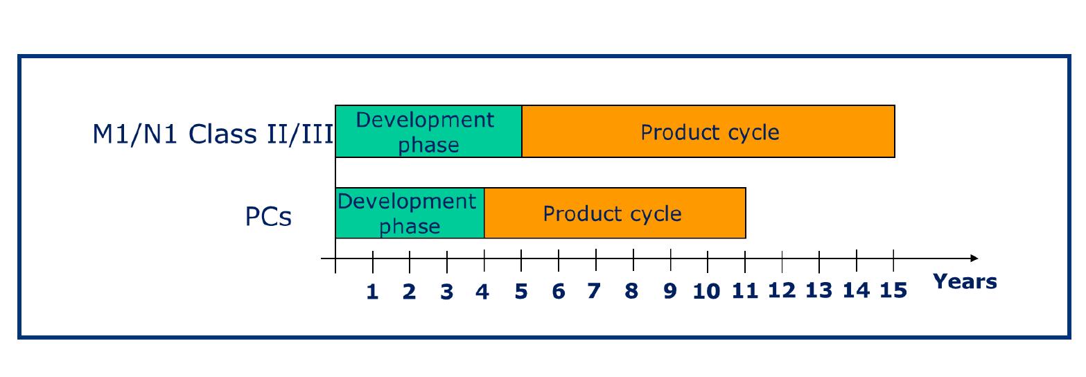 Veelzeggend plaatje, ontwikkelingstijd en productietijd voor bestellers (boven) en personenwagens (onder). Wat nu in ontwikkeling gaat komt in 2021/2022 op de markt, en blijft daar tot 2028/2032. Daarom nu al steggelen over normen na 2020. Euro 7