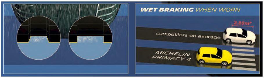 Afbeeldingsresultaat voor michelin primacy 4