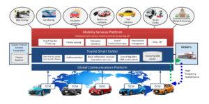 Toyota heeft al een uitgewerkt plan voor een Smart Centre platform dat gegevens uit connected auto's ontvangt, en mede op basis daarvan elektronische diensten in de auto aanbiedt.