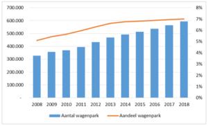 De ontwikkeling van Koreaanse personenauto's in het Nederlandse wagenpark