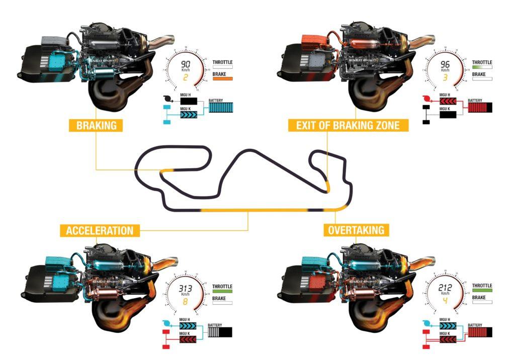 Renault illustreert in het kort waar de MGU-K en MGU-H de stroom heen sturen die ze opwekken, en wanneer ze dat doen. Geeft 120 kW extra, terwijl de 1.6 turbomotor nu tot 600 kW schijnt te kunnen ophoesten.