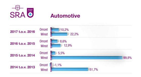 Automotive trekt zich op aan stijging autoverkopen
