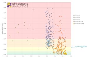 Euro-norm en NOx-uitstoot