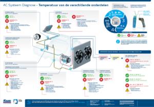 Nissens airco poster temperatuur