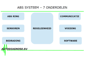 ABS-storingzoeken met Autodiagnose.eu deel 1: Zeven onderdelen