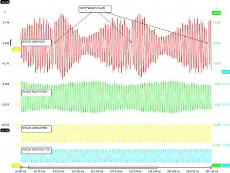 ABS-storingzoeken met Autodiagnose.eu, deel 4: Drie praktijkcases