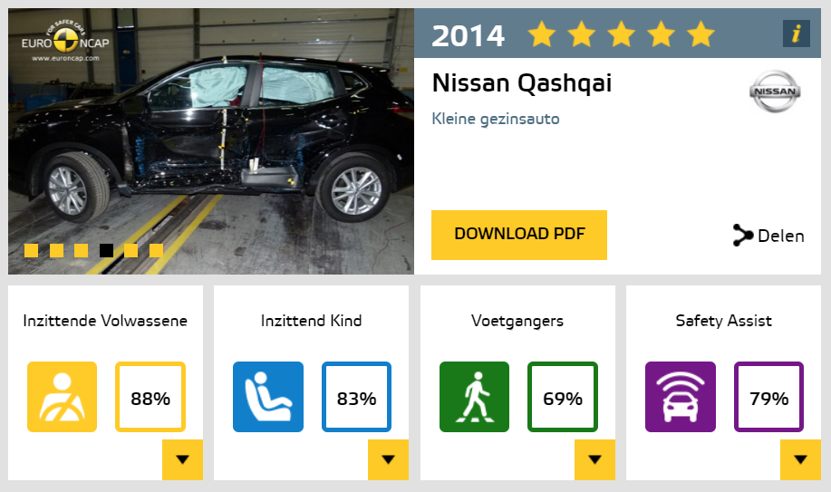 Een Nissan Qashqai is zeer veilig - als je tenminste de gordel draagt.
